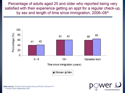 Percentage of adults aged 25 and older who reported being very satisfied with their experience getting an appt for a regular check-up, by sex and length of time since immigration, 2006-08