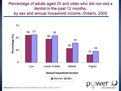 Percentage of adults aged 25 and older who did not visit a dentist in the past 12 months, by sex and annual household income, Ontario, 2005