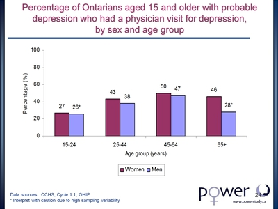 Percentage of Ontarians aged 15 and older with probable depression who had a physician visit for depression, by sex and age group