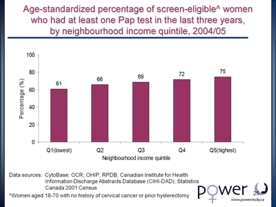 Age-standardized percentage of screen-eligible women who had at least one Pap test in the last three years, by neighbourhood income quintile, 2004/05