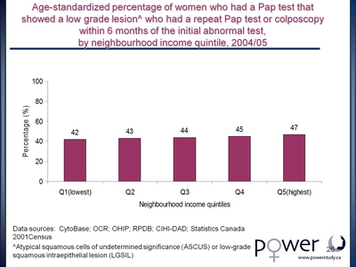 Age-standardized percentage of women who had a Pap test that showed a low grade lesion who had a repeat Pap test or colposcopy within 6 months of the initial abnormal test, by neighbourhood income quintile, 2004/05