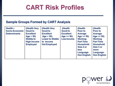 CART Risk Profiles