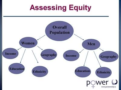Assessing Equity