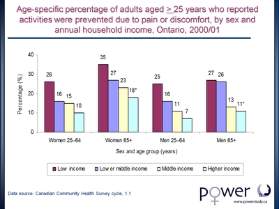 Age-specific percentage of adults aged > 25 years who reported activities were prevented due to pain or discomfort, by sex and annual household income, Ontario, 2000/01
