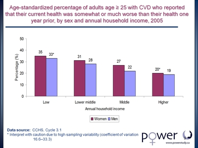 Age-standardized percentage of adults age = 25 with CVD who reported that their current health was somewhat or much worse than their health one year prior, by sex and annual household income, 2005