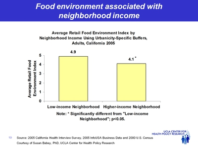 Food environment associated with neighborhood income
