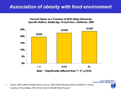 Association of obesity with food environment