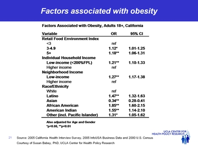 Factors associated with obesity