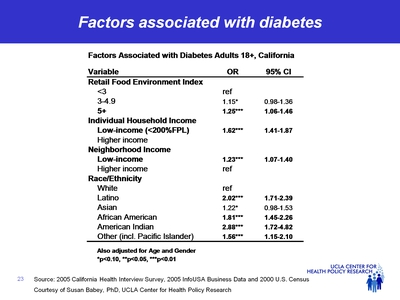 Factors associated with diabetes