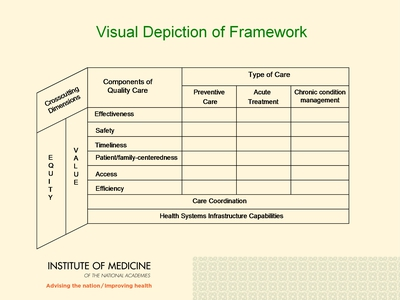 Visual Depiction of Framework