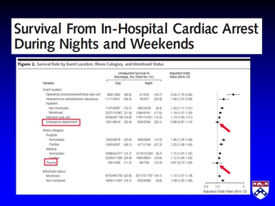 Survival From In-Hospital Cardiac Arrest During Nights and Weekends