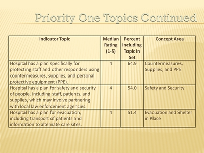 Priority One Topics (Continued)