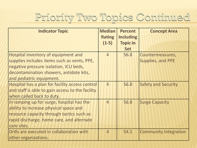 Priority Two Topics (Continued)