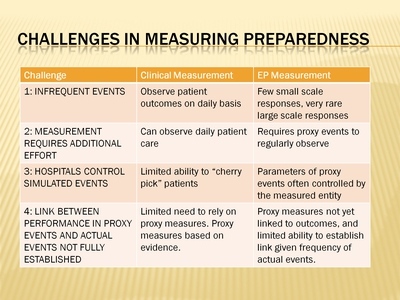 Challenges in Measuring Preparedness
