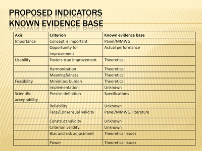 Proposed Indicators: Known Evidence Base