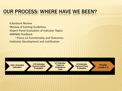 Our Process: Where Have We Been?