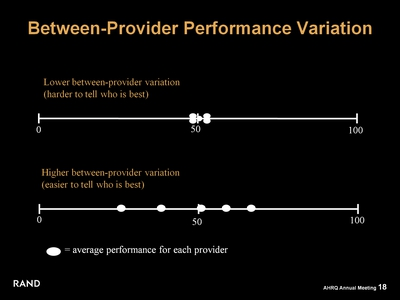 Between-Provider Performance Variation