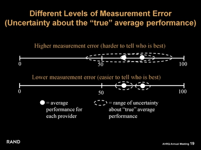 "Different Levels of Measurement Error (Uncertainty about the ""true"" average performance)"