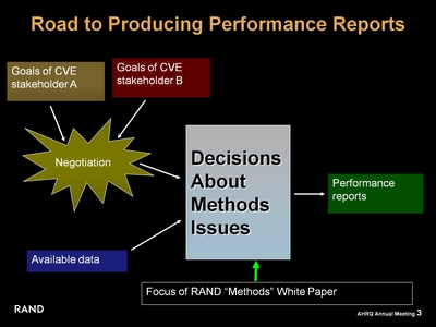 Road to Producing Performance Reports