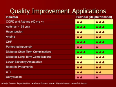 Quality Improvement Applications