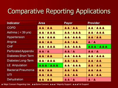 Comparative Reporting Applications