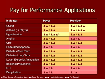 Pay for Performance Applications