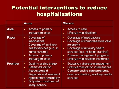 Potential interventions to reduce hospitalizations