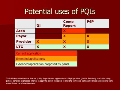 Potential uses of PQIs