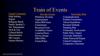 Slide 12. Train of Events