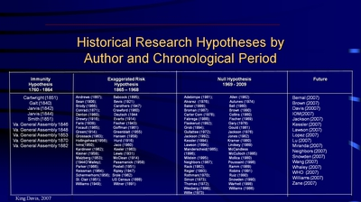 Historical Research Hypotheses by Author and Chronological Period