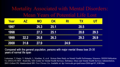 Mortality Associated with Mental Disorders: Mean Years of Potential Life Lost