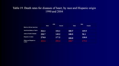 Table 19. Death rates for diseases of heart, by race and Hispanic origin 1990 and 2004