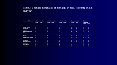 Table 2. Changes in Ranking of mortality by race, Hispanic origin, and year