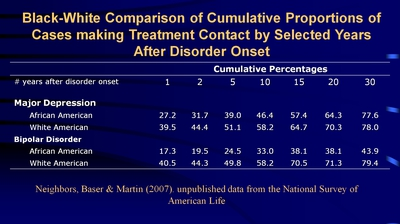 Black-White Comparison of Cumulative Proportions of Cases making Treatment Contact by Selected Years After Disorder Onset