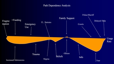 Path Dependence Analysis