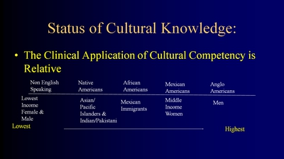 Status of Cultural Knowledge: