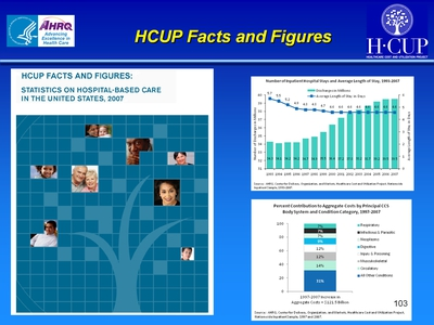 HCUP Facts and Figures