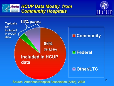 HCUP Data Mostly from Community Hospitals