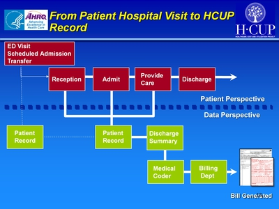 From Patient Hospital Visit to HCUP Record