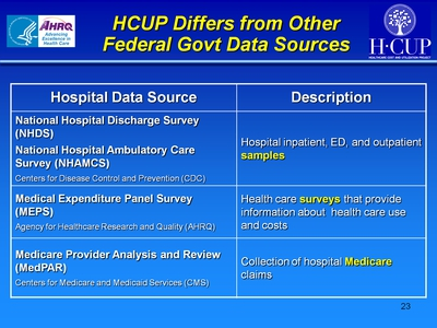 HCUP Differs from Other Federal Govt Data Sources