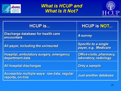 What is HCUP and What Is It Not?