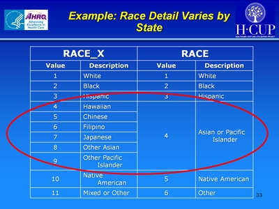Example: Race Detail Varies by State