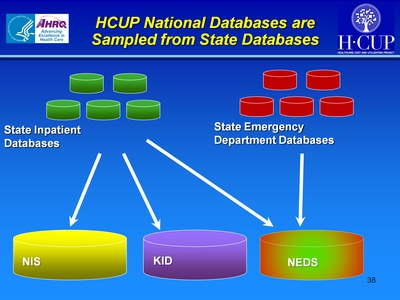 HCUP National Databases are Sampled from State Databases