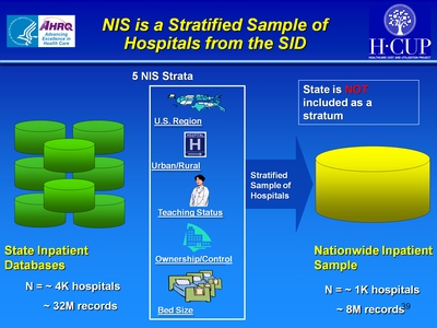 NIS is a Stratified Sample of Hospitals from the SID