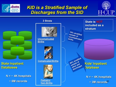 KID is a Stratified Sample of Discharges from the SID