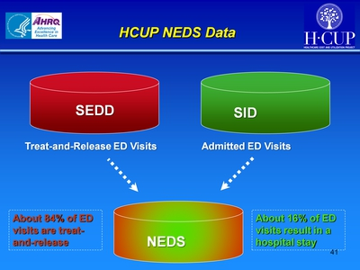 HCUP NEDS Data