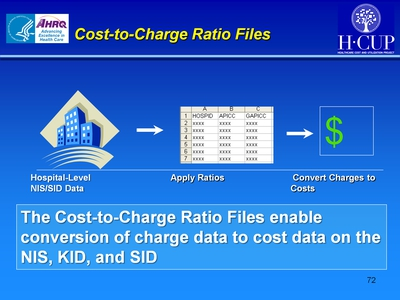 Cost-to-Charge Ratio Files