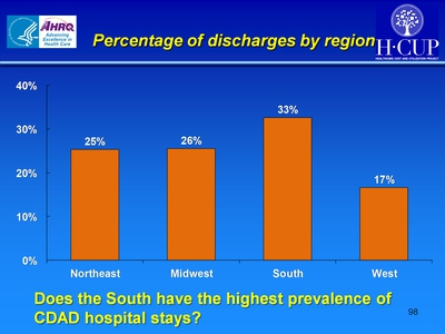 Percentage of discharges by region