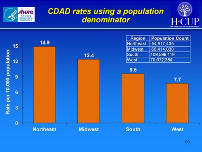 CDAD rates using a population denominator