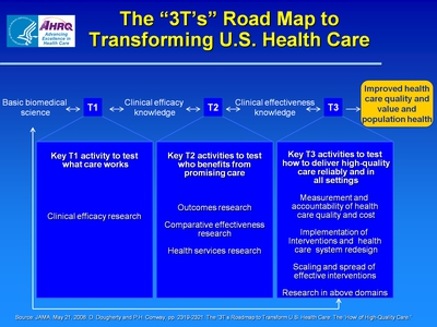 "The ""3T's"" Road Map to Transforming U.S. Health Care"